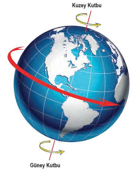 Dünyanın (Eksen) Günlük Hareketi ve Sonuçları | ErhanAnadol.com